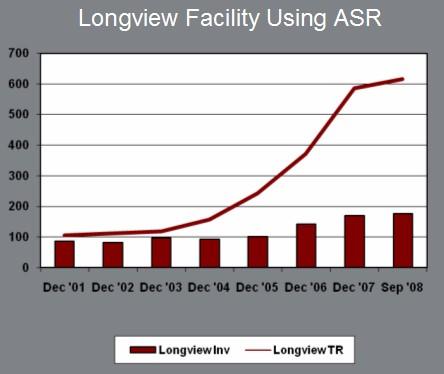 Longview-facility