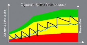 DDMRP Buffers are dynamic