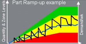 DDMRP dynamic buffers ramp-up in demand