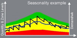 seasonality adjustment for dynamic buffers in DDMRP